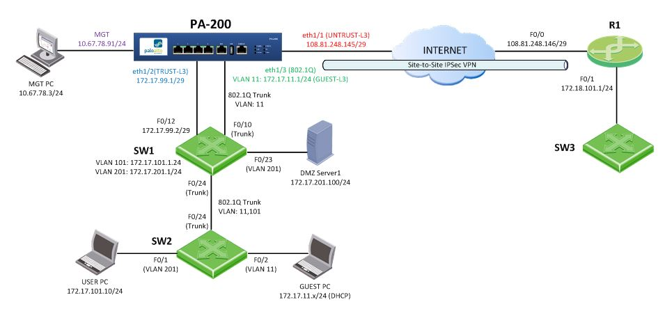 My Palo Alto Networks PCNSE Journal: Configuring Site-to