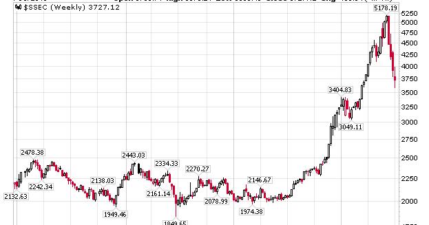Mish's Global Economic Trend Analysis: Chinese Stock