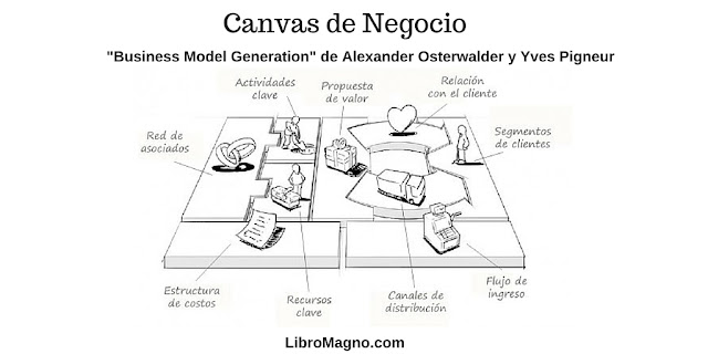 Canvas de Negocio