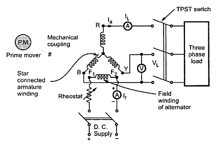 Voltage Regulation Of Synchronous Machines [Alternator] By