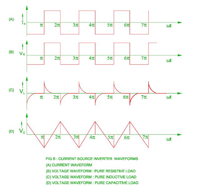 current-source-inverter-waveform