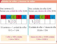 http://www.ceipjuanherreraalcausa.es/Recursosdidacticos/ANAYA%20DIGITAL/TERCERO/Matematicas/01_020n_ani/