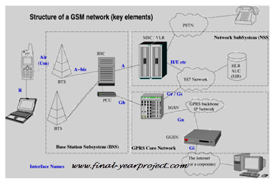 Structure of a GSM network