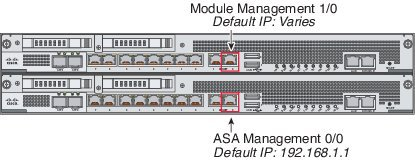 Fig 1.1 -Cisco ASA CX 5500-X Series