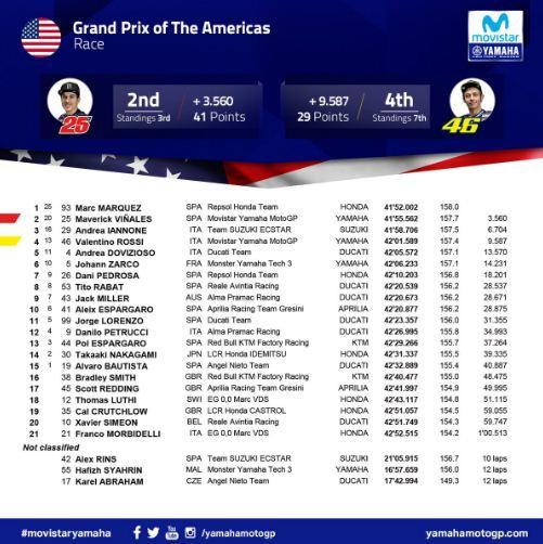 Hasil MotoGP Amerika Serikat 2018 & Klasemen Terbaru