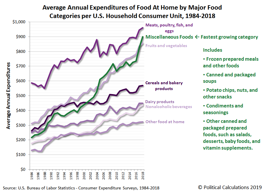Average Annual Expenditures on Food At Home by Major Food Subcategories, 1984-2018