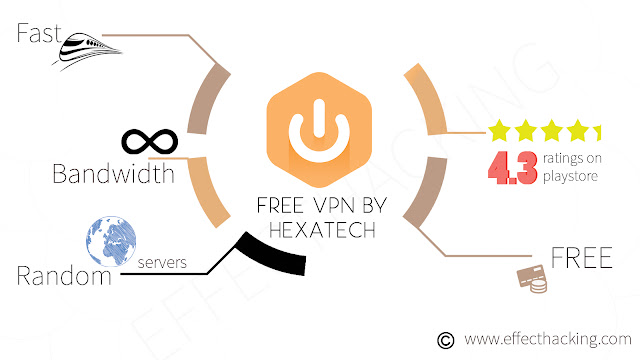 Free VPN by Hexatech Infographic