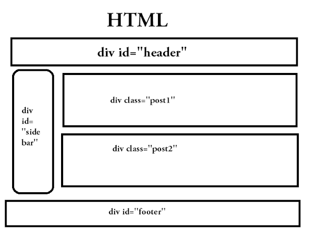Difference Between Html and html5