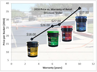 2016 Coal Tar vs. Asphalt Sealer Price Comparison Reveals the True Value of the Survey