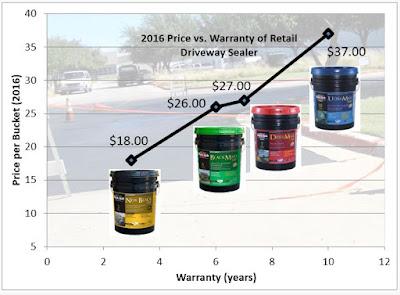 2016 Coal Tar vs. Asphalt Sealer Price Comparison Reveals the True Value of the Survey