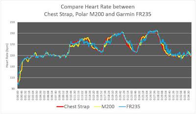 กราฟหัวใจที่ได้จาก hrm ทั้งสามตัว เมื่อใส่ FR235 มือขวา