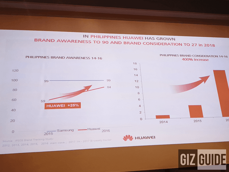 The growth of Huawei's brand awareness in the Philippines