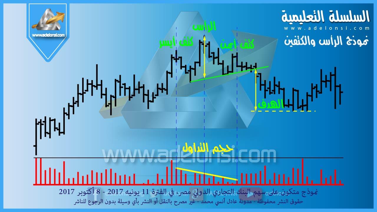 لشرح نموذج الرأس والكتفين من الواقع ، هذا مثال من أسهم البورصة المصرية