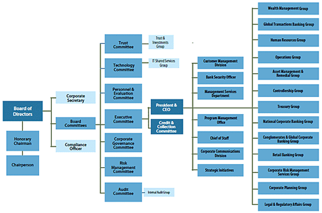bdo unibank branch banking organizational structure Change the date range, chart type and compare bdo unibank inc against  is  based on comparing bdo unibank, inc with the following peers – otp bank.