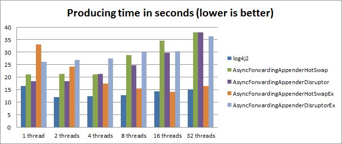 Deep Depth:  NET low latency logging  Part 7 - Improving