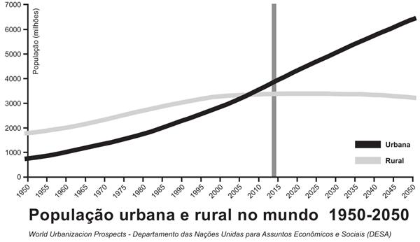 População urbana e rural no mundo 1950-2050