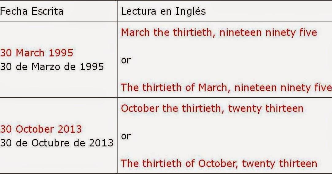 El Blog de Anabel La fecha en inglés