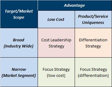 notes on strategic management