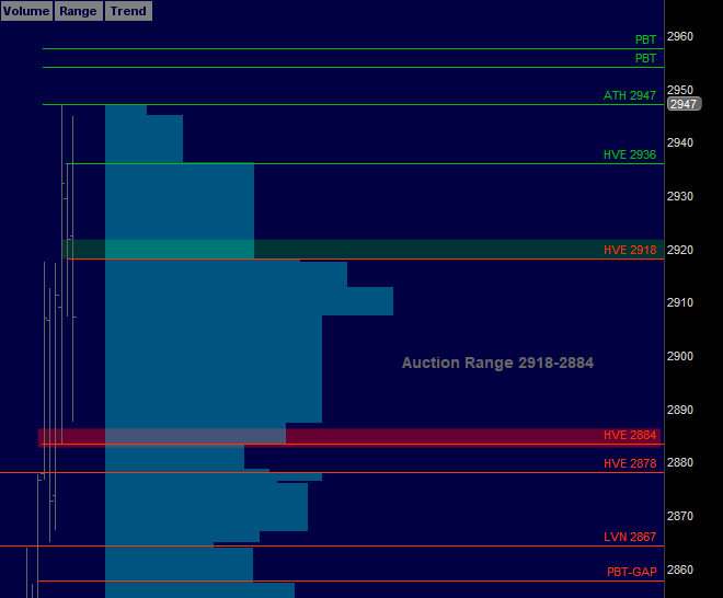 Futures Trading: Trading Screen