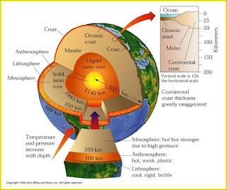 Karakteristik Lapisan Kulit Bumi