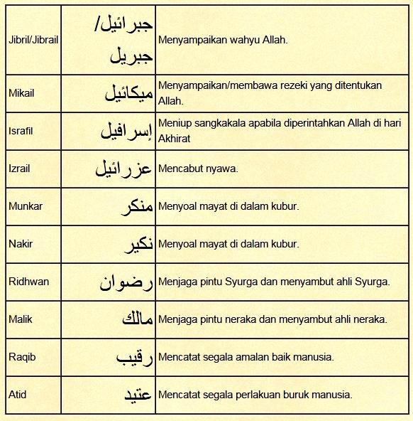 Definisi Pengertian Malaikat Nama Nama Dan Tugas Tugasnya