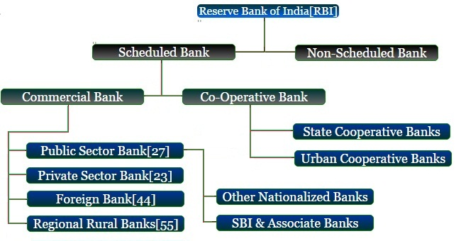 mcq on public finance in india