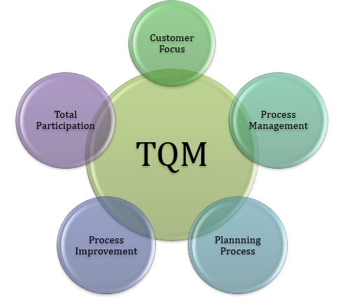 Total Quality Management (TQM) -History and Objectives