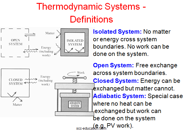 thermodynamic,Thermodynamic State Properties,chemistry for class 11,free notes,free study material,