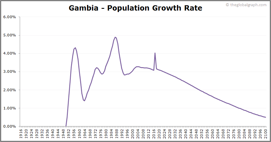 Gambia  Population Growth Rate