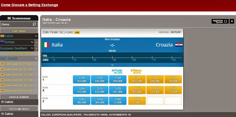 Italia - Croazia Betting Exchange