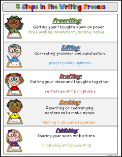 FREE 5 Steps in the Writing Process Poster