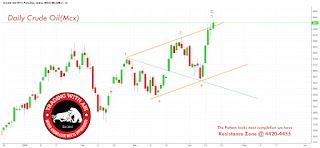 crude oil mcx elliott wave analysis