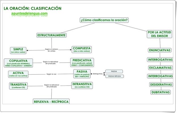 """""""La oración: clasificación"""" (Infografía de Lengua Española)"""