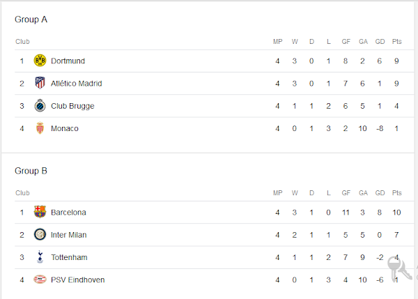 How The UCL Group Tables Stand After Matchday 4