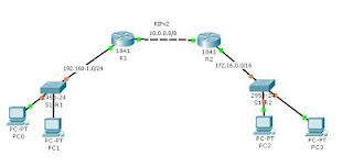 Lengkap Tutorial Mudah Cara Konfigurasi RIPv2 Menggunakan Cisco Packet Tracer + Penjelasan