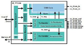 TTCAN - Time Triggered Controller Area Network