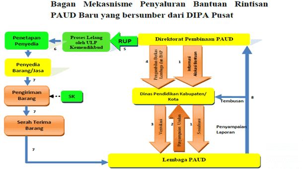 Juknis Bantuan Rintisan PAUD Baru 2015