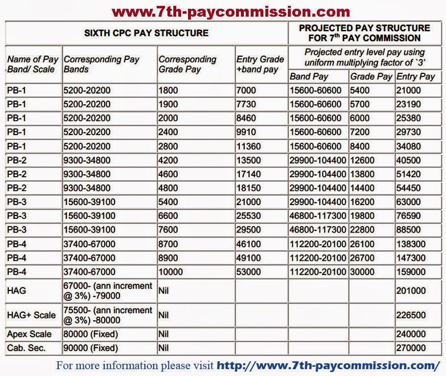 Expected pay scales of th commission for central government employees also all india postal union group  theni division email rh nfpethenispot
