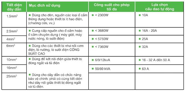 Bảng khuyến cáo lựa chọn thiết bị điện theo tiết diện dây dẫn
