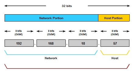Pengertian dan Struktur Pengalamatan Jaringan IPv4 (IP versi 4)_