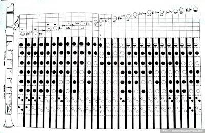 notas flauta dulce