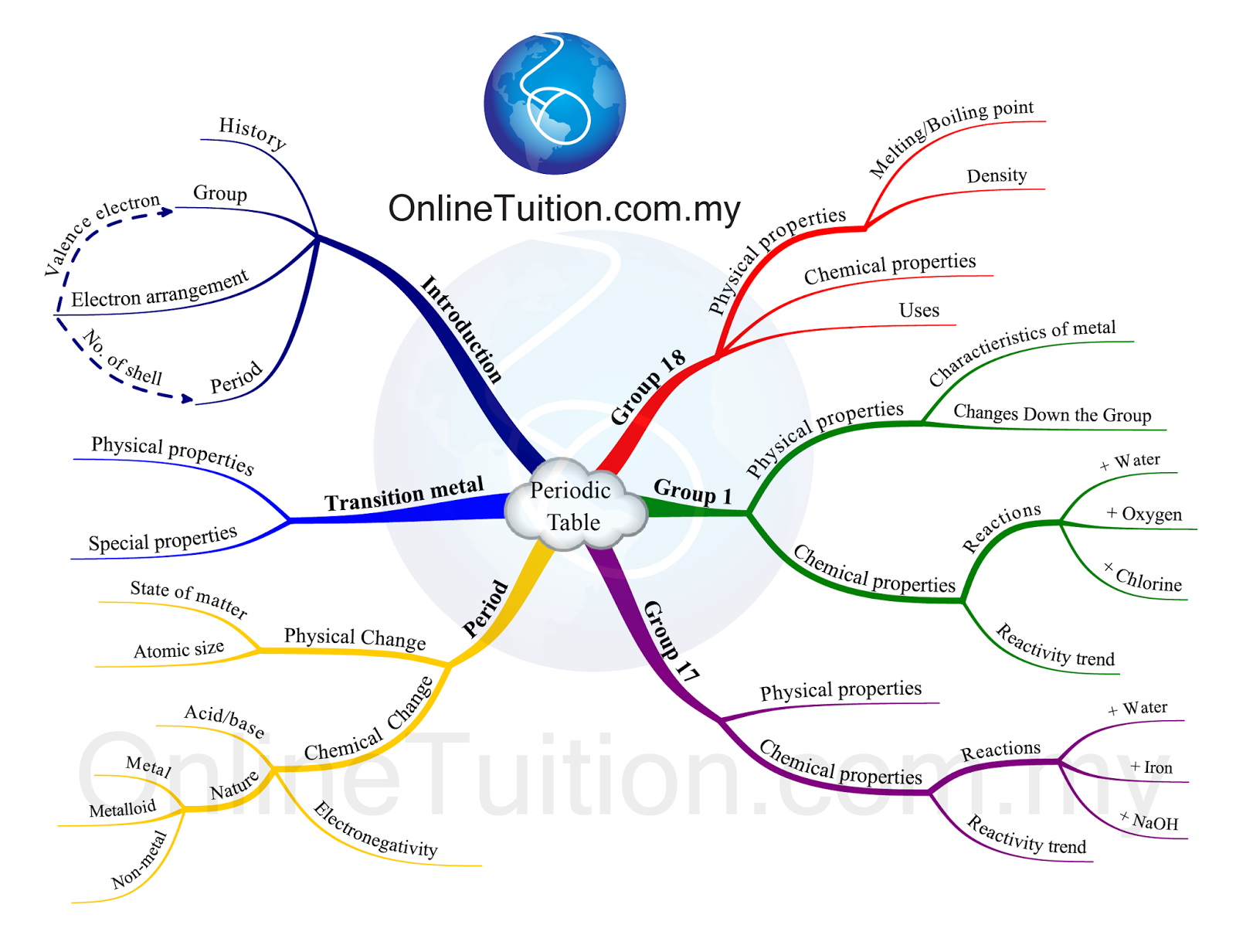 Mind Map Periodic Table Spm Chemistry