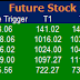 Most active future and option calls ( Pre Market Tips ) for 20 Oct  2016
