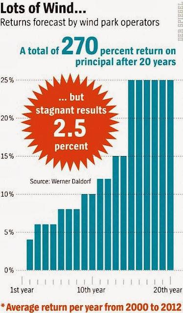 Prometiam pagar 270% em vinte anos,  mas apenas chegam a 2,5% anual