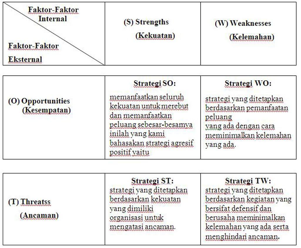 Analisis SWOT Dalam Kewirausahaan