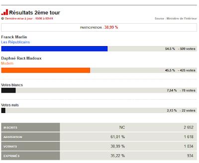 résultat second tour législatives 2017 pour la ferté alais