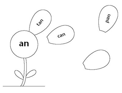 Mom Taxi: word family flower