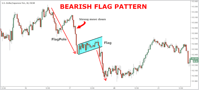 FLAG AND PENNANT PATTERN