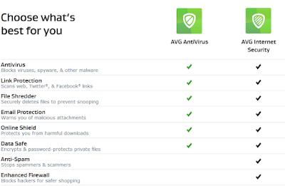 Free AVG Antivirus Sundeep Maan