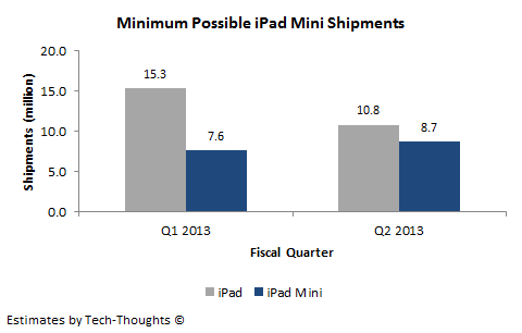 iPad vs. iPad Mini Shipments